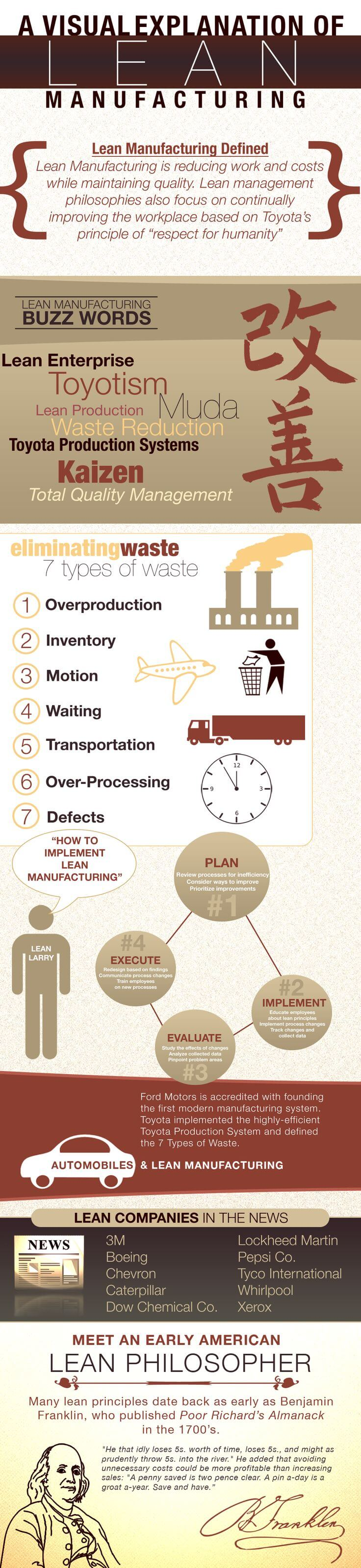 lean manufacturing jit production If the following benefits sound like something you'd like for your business, you need to use lean manufacturing principles: 80%+ waste reduction 50% lower production.